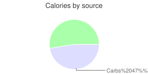 Alcoholic beverage, canned, daiquiri, calories by source